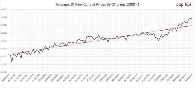 av new car prices